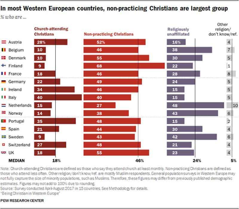christianisme en europe